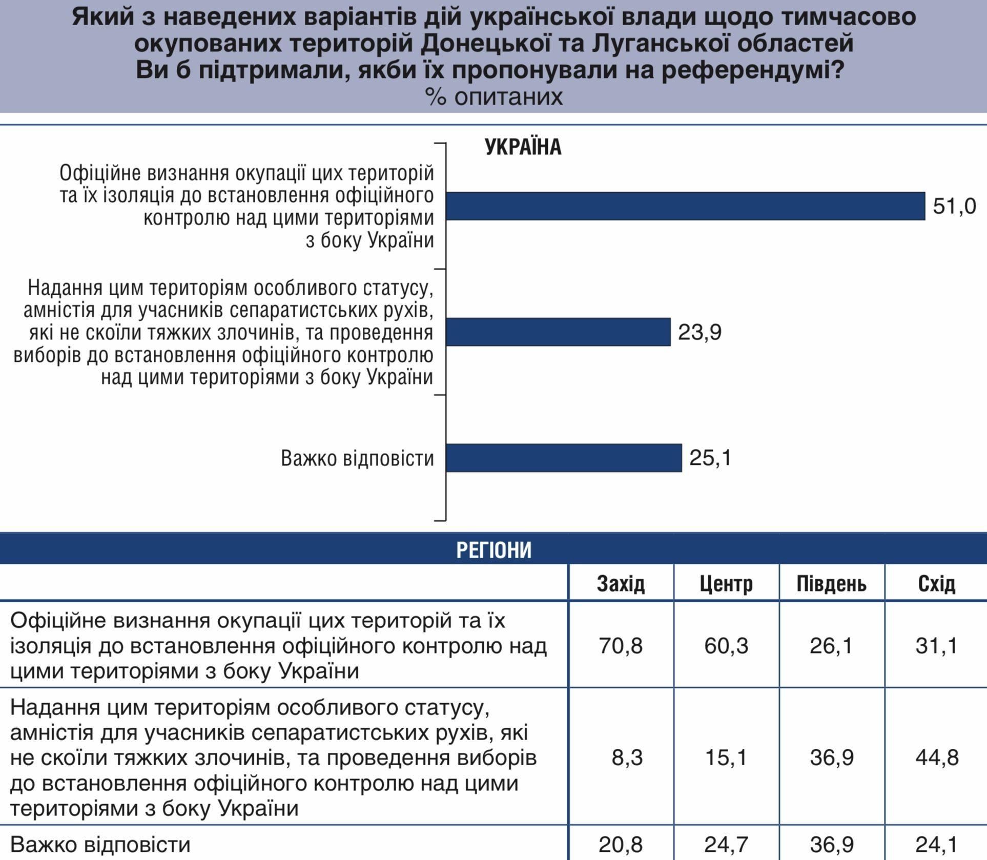 Донбас референдум 1