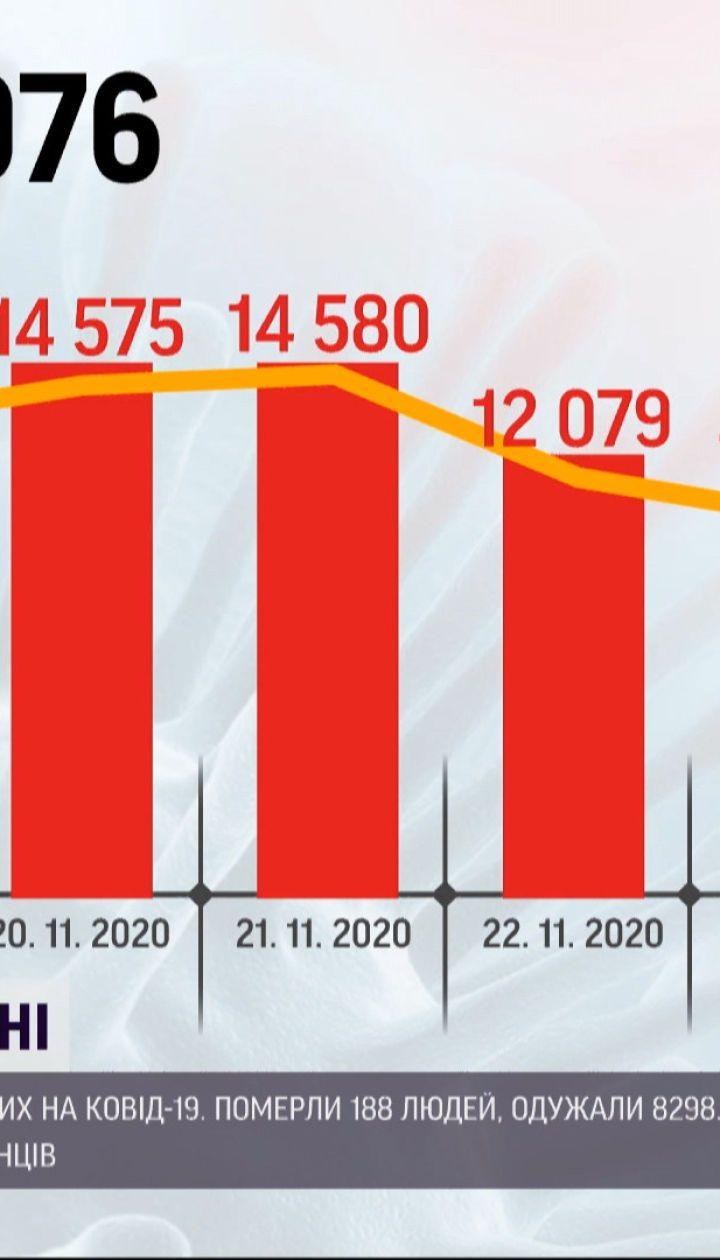 Коронавірус в Україні: 12287 хворих додалося минулої доби