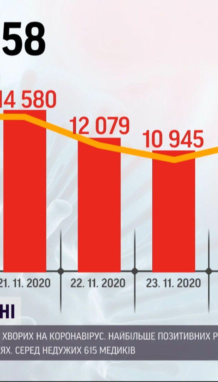 13882 українці отримали позитивні тести на коронавірус минулої доби