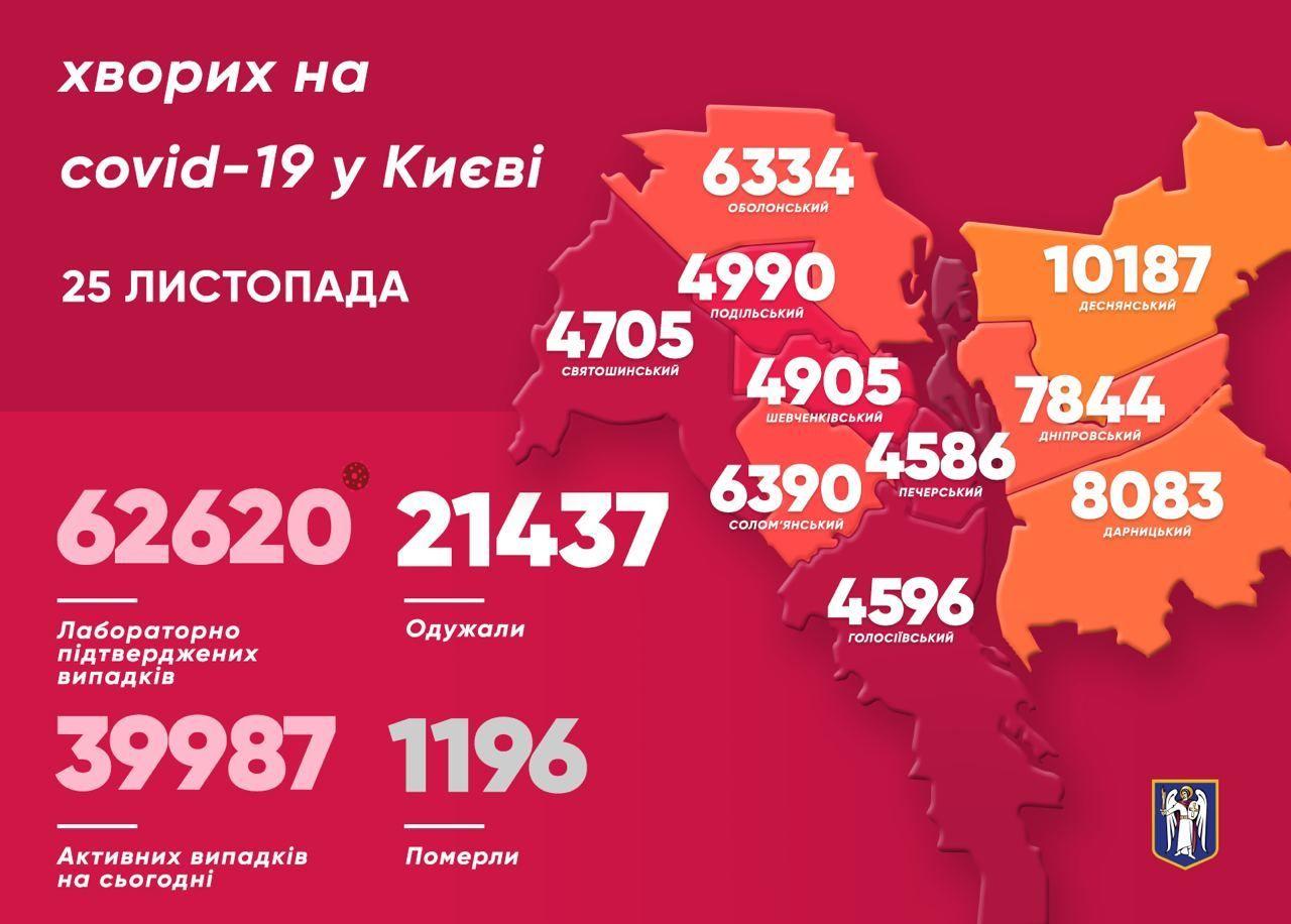 Коронавірусна статистика у Києві станом на 25 листопада