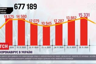 Україна перетнула межу у 15 тисяч інфікованих коронавірусом за добу