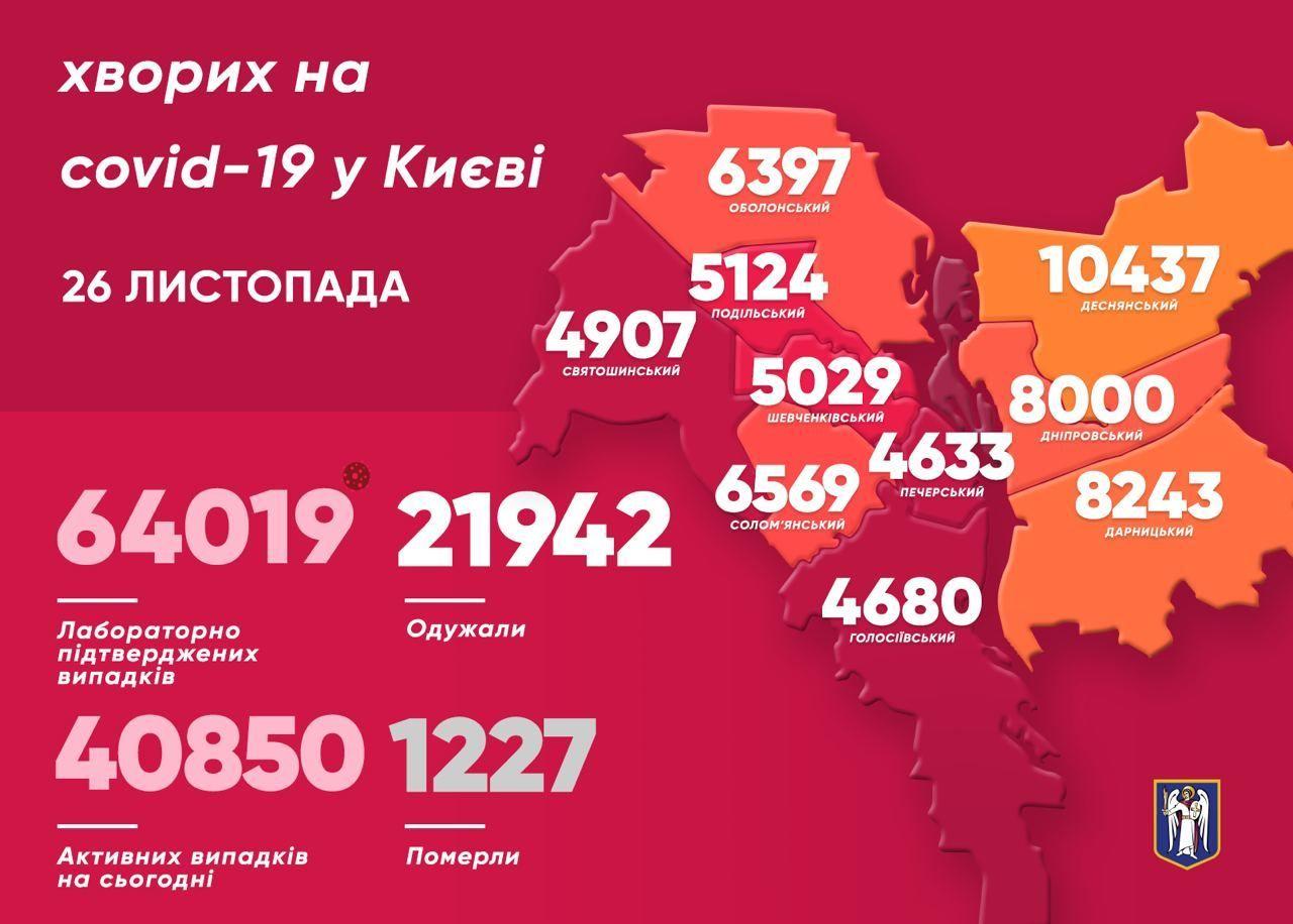 Коронавірусна мапа Києва станом на 26 листопада