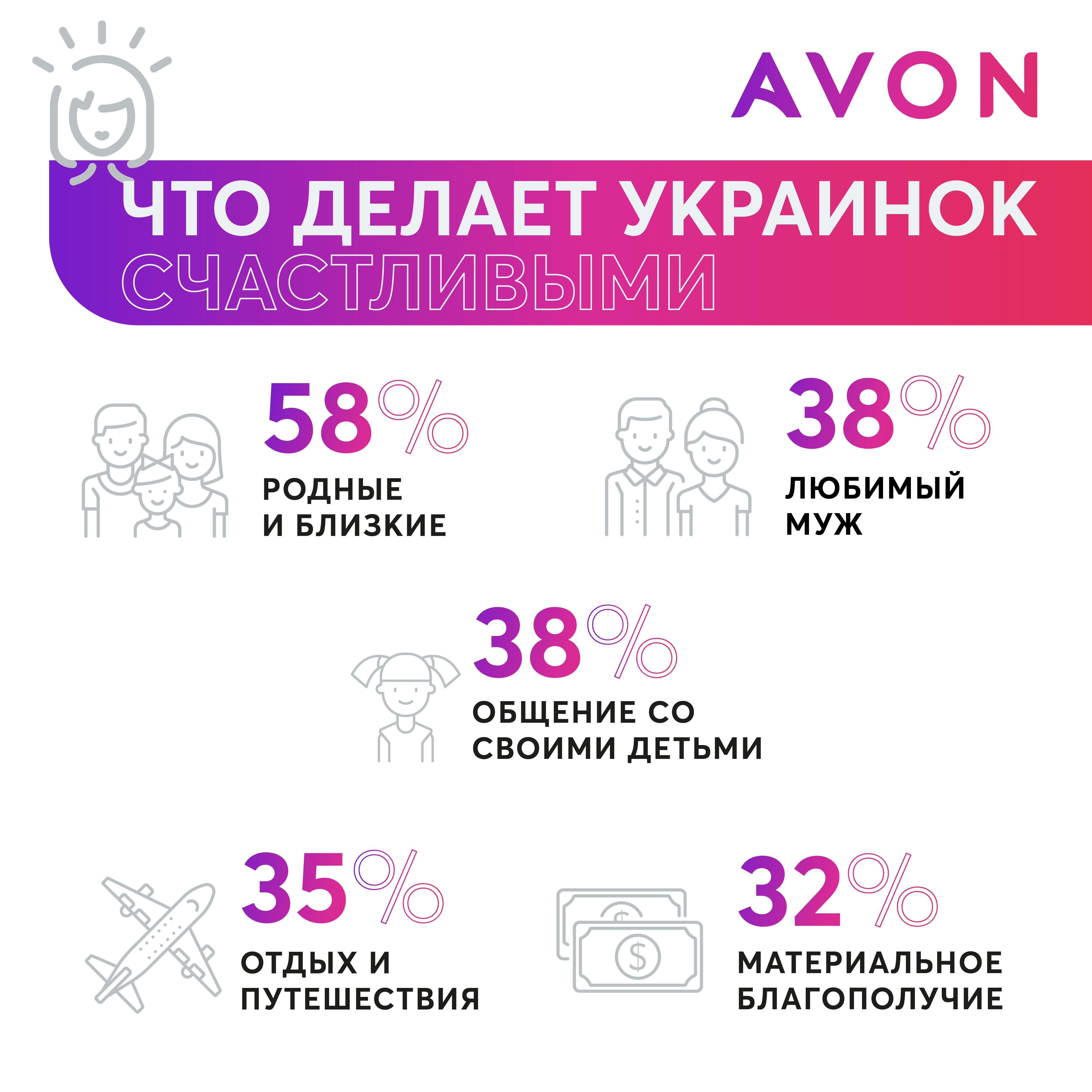 Avon інфографіка ру_2