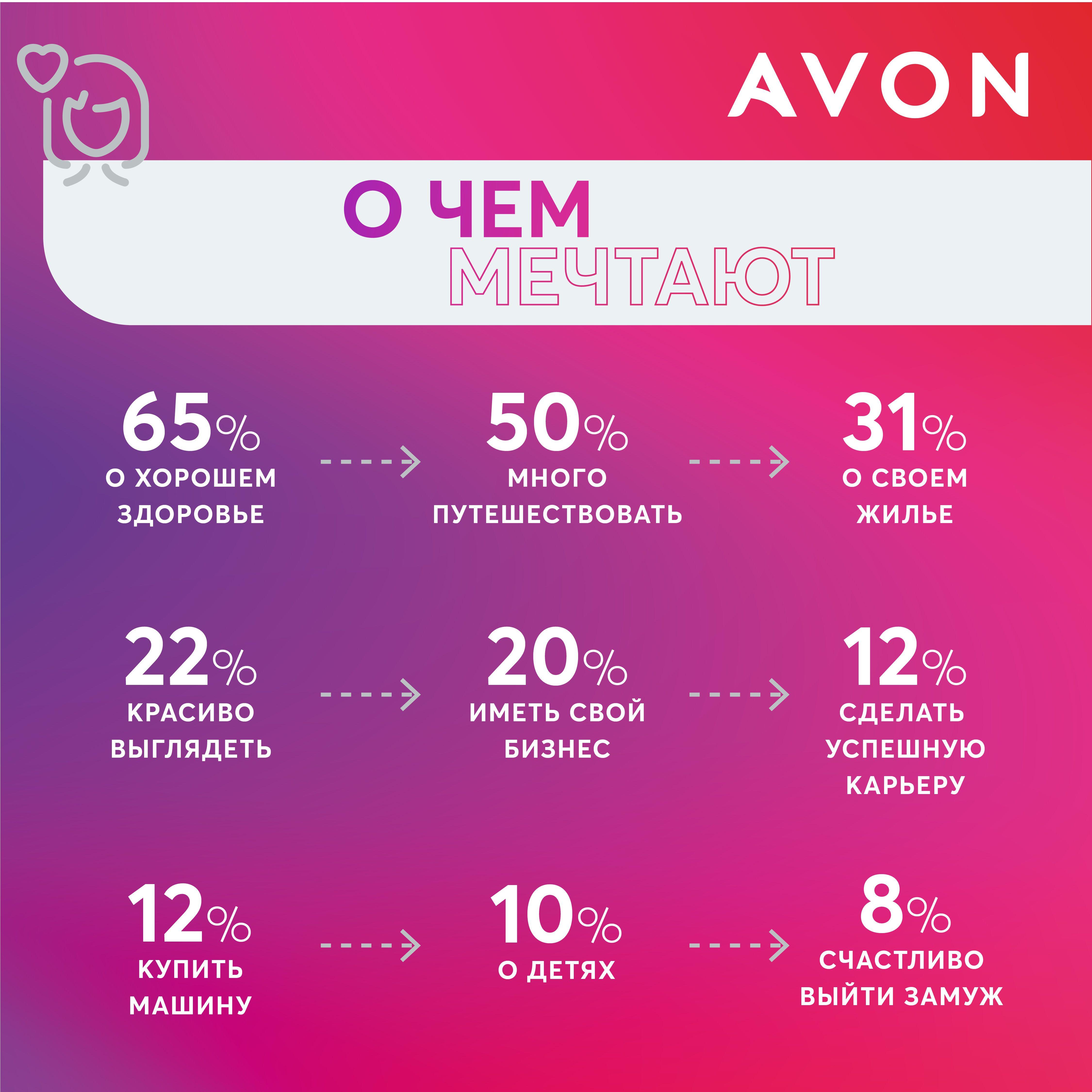 Avon інфографіка ру_4