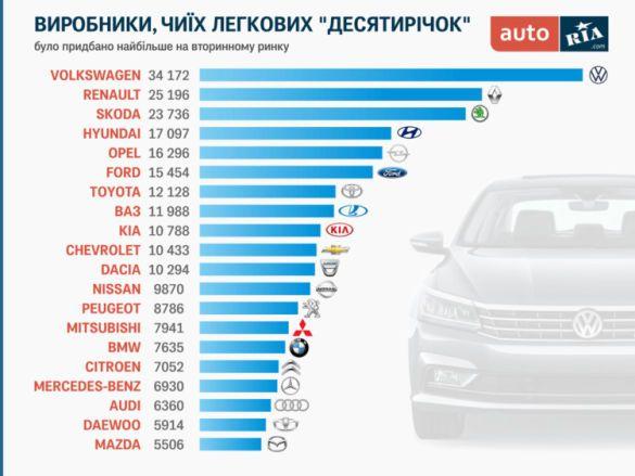 Ринок вживаних авто