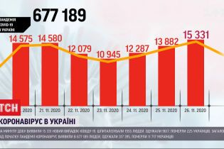 В Украине насчитали более 15 тысяч новых больных коронавирус в сутки, выздоровели более 9,5 тысяч