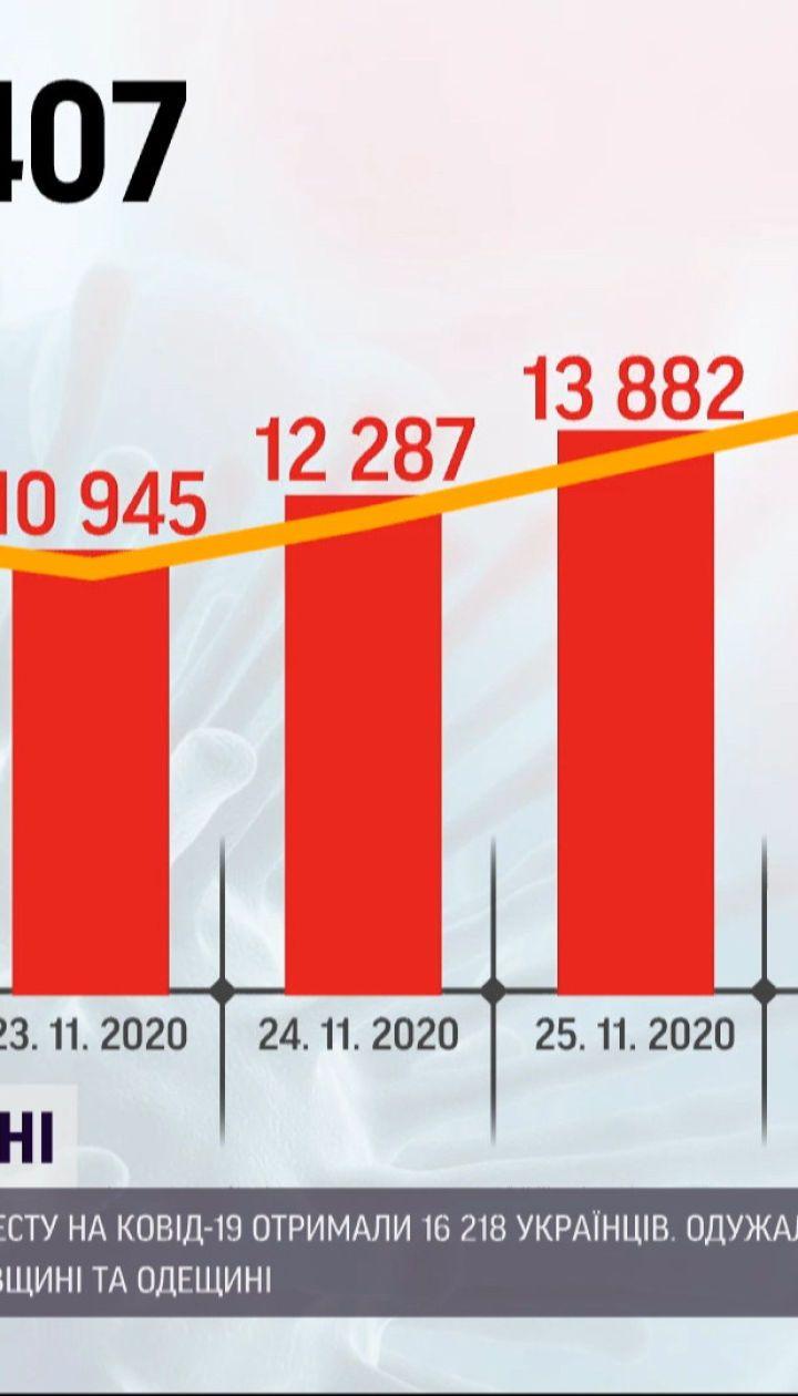 Коронавирус в Украине: за сутки - 16218 положительных тестов