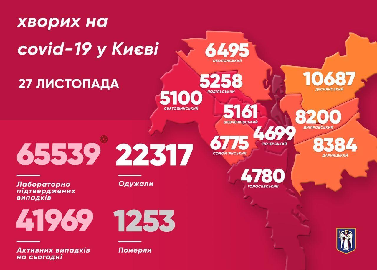 Коронавірусна мапа Києва станом на 27 листопада