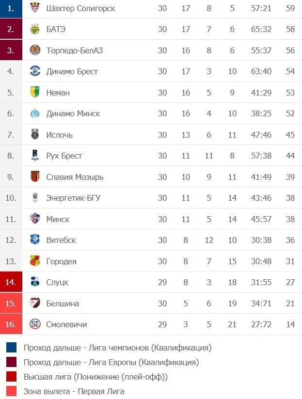 чемпіонат Білорусі таблиця