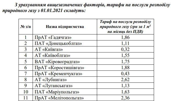 нові тарифи на транспортування газу від 1 січня_1