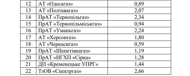 нові тарифи на транспортування газу від 1 січня_2