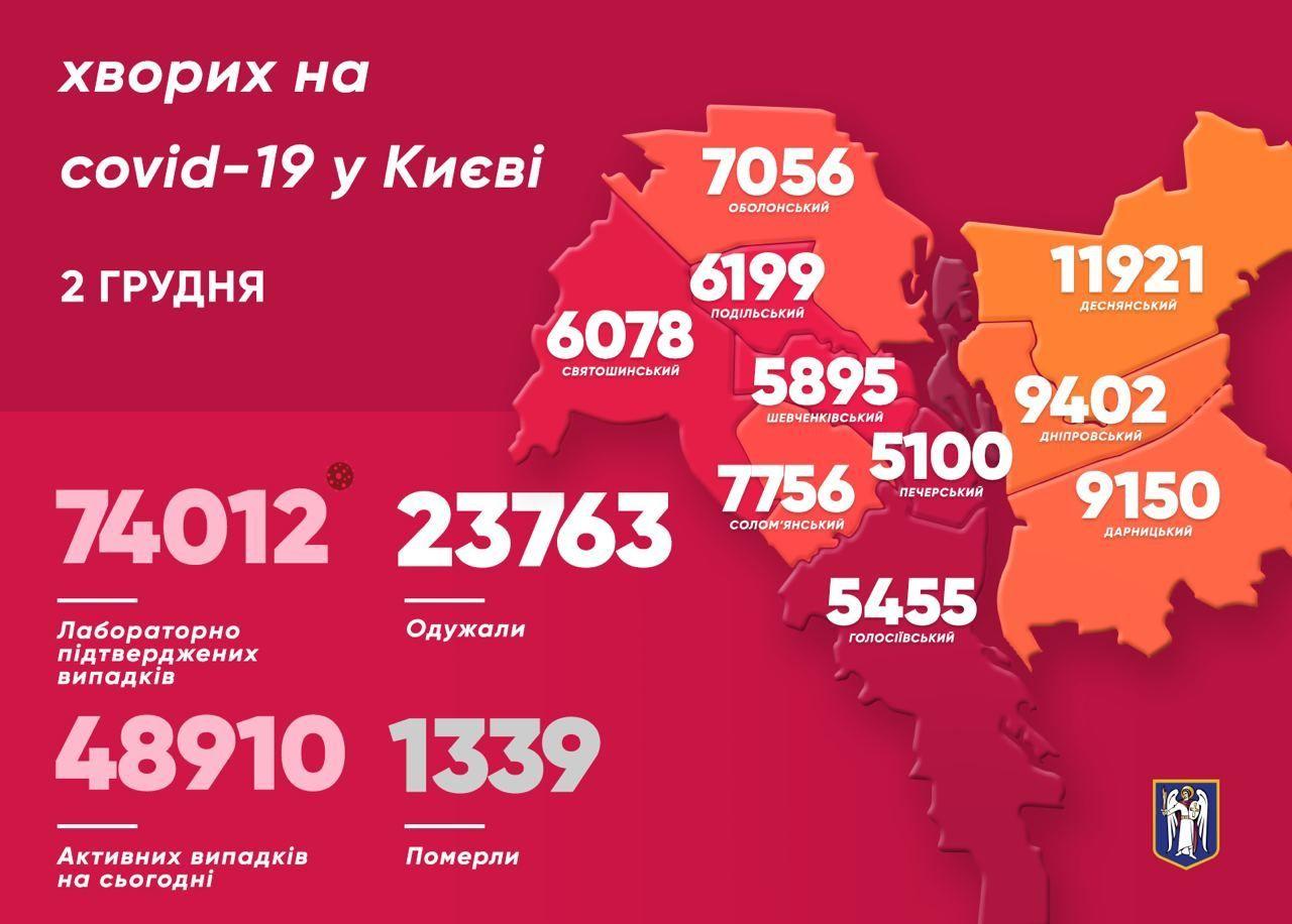 Коронавірусна статистика у Києві станом на 2 грудня