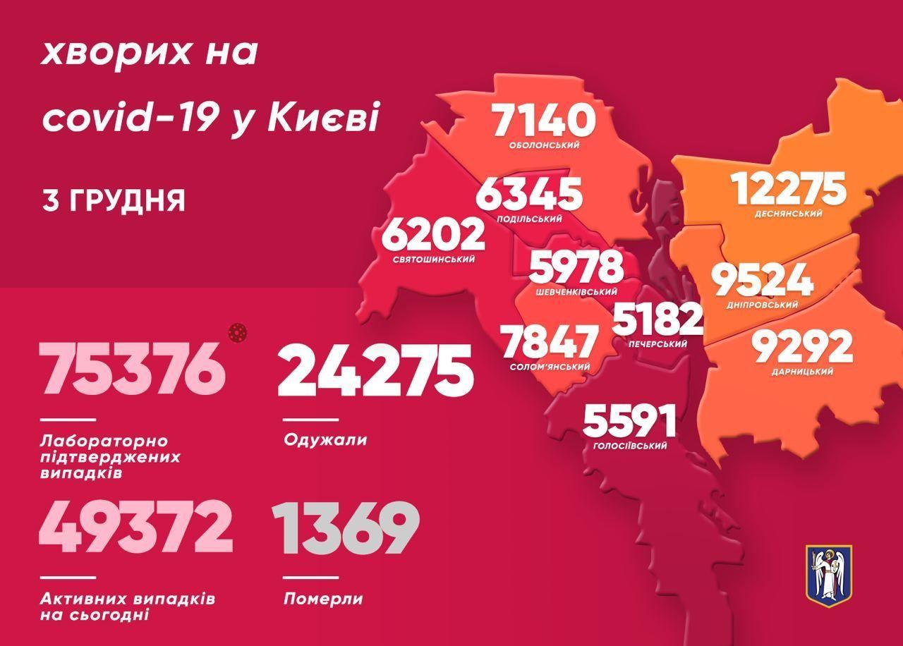 Коронавірусна мапа Києва станом на 3 грудня
