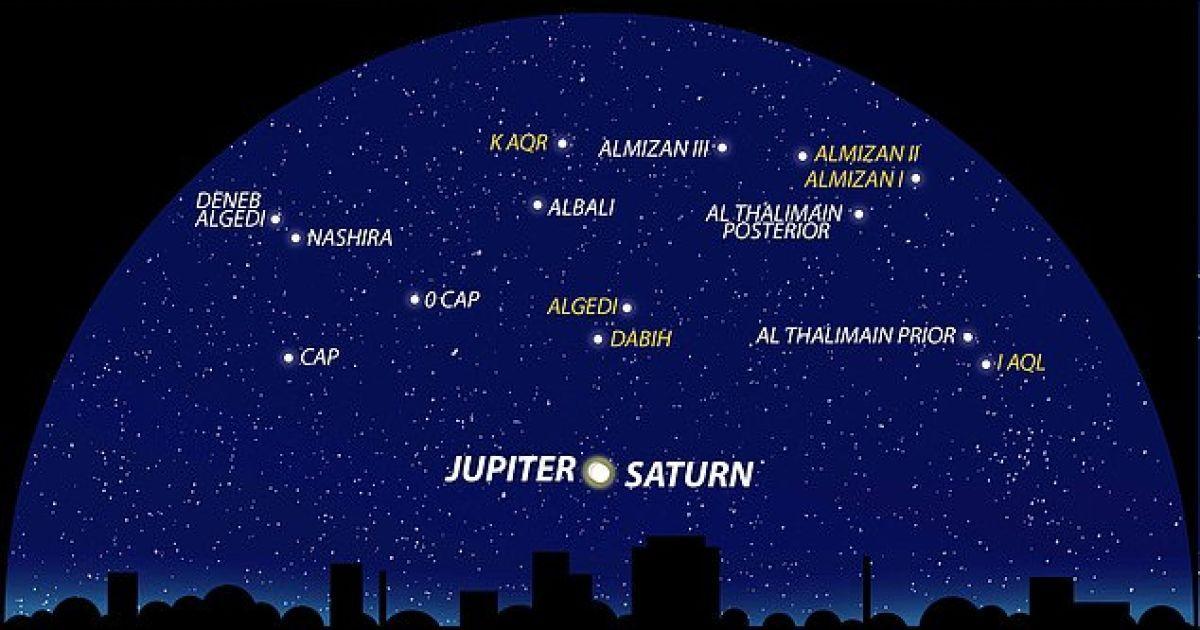 Иллюстрация вида пидвенно-западной части ночного неба 21 декабря
