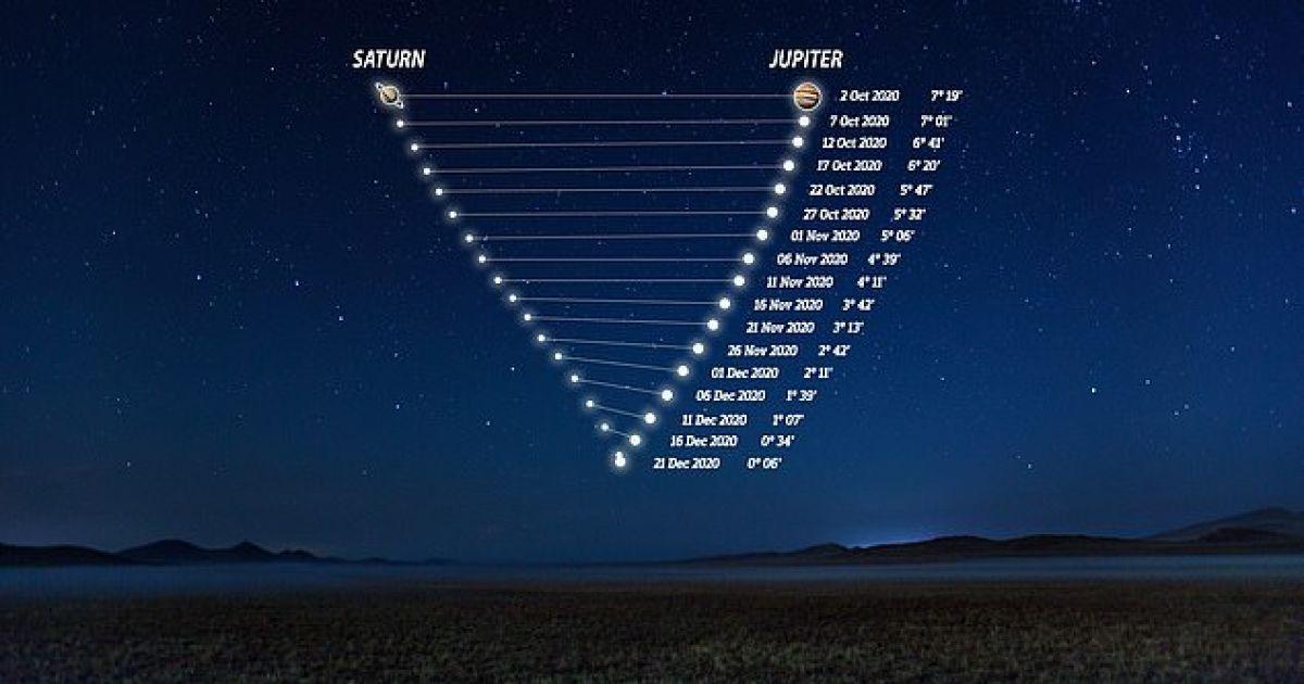 Как происходит сближение Юпитера и Сатурна поэтапно.