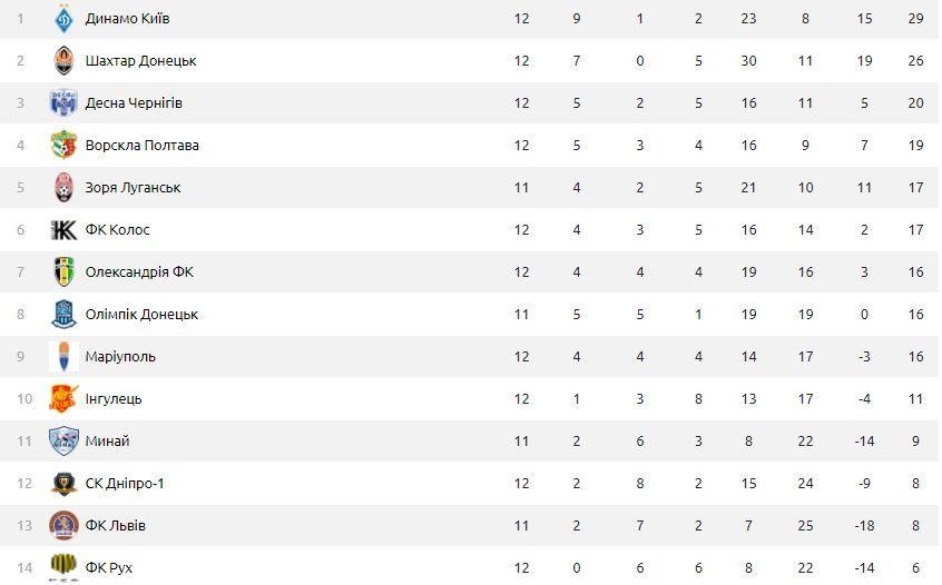 УПЛ таблиця після 12 туру
