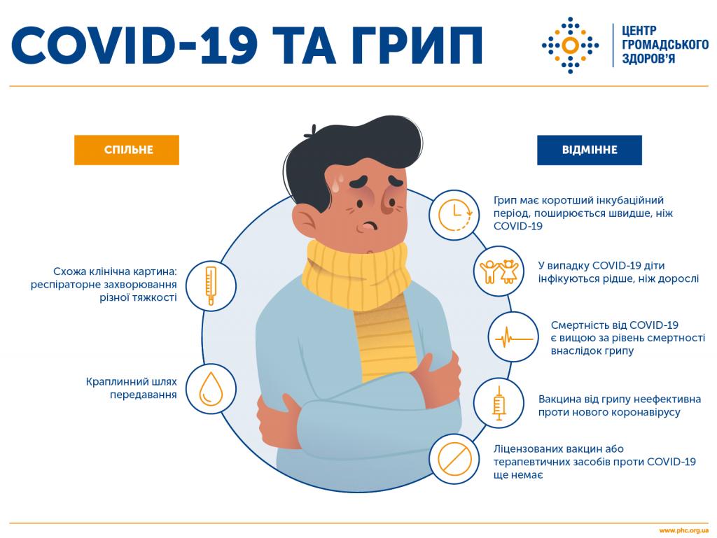 інфографіка як розрізнити грип та COVID-19
