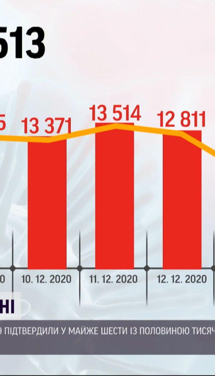 Рекордно низкая цифра: за минувшие сутки зафиксировано 6451 заболеваний коронавирусом