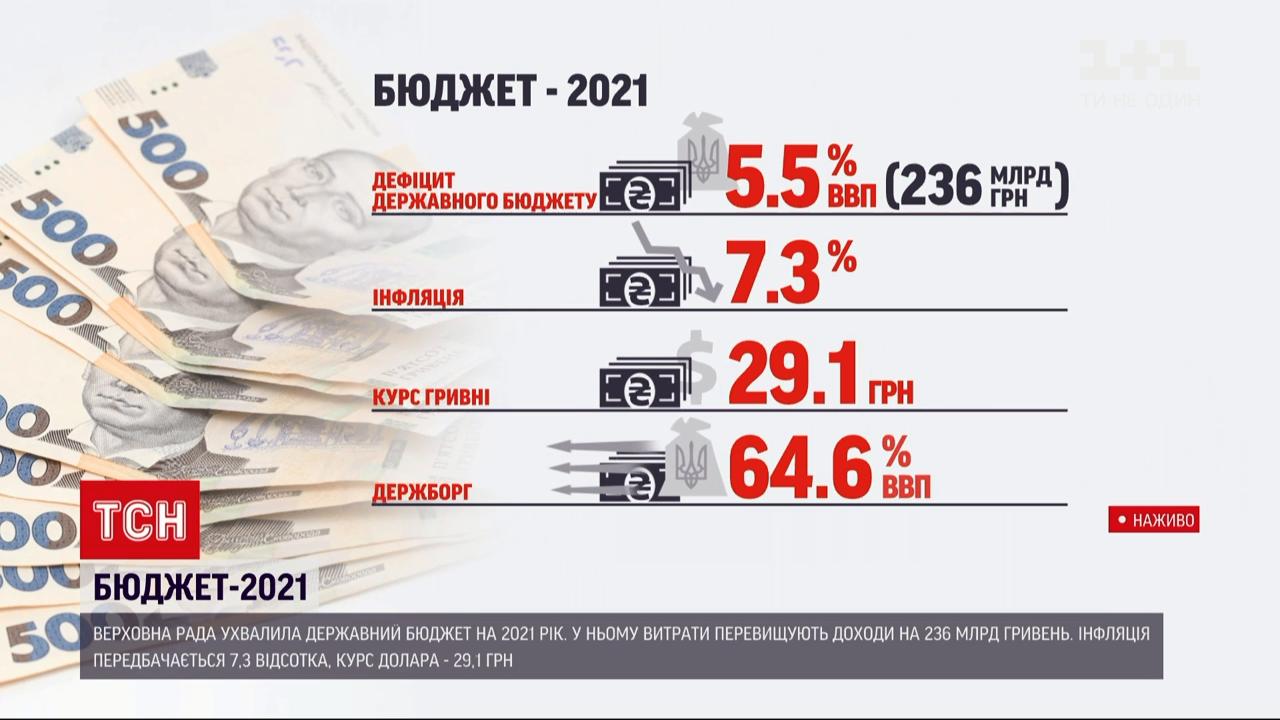дежбюджет 2021