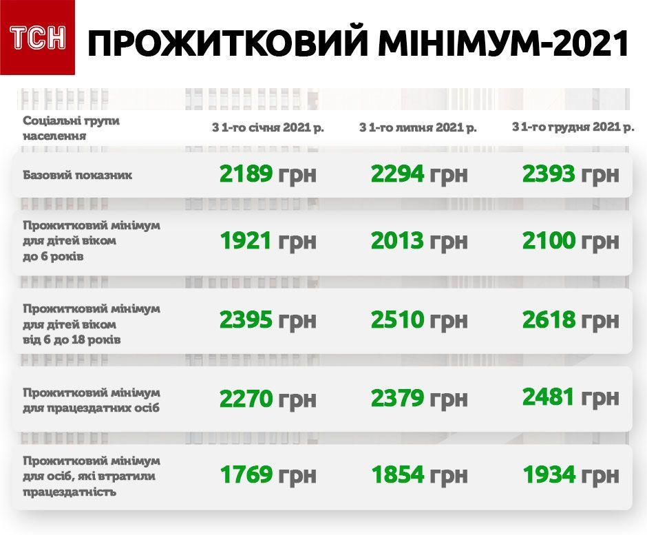 бюджет-2020 інфографіка