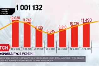 """Более миллиона украинцев официально имеют или имели диагноз """"коронавирус"""""""