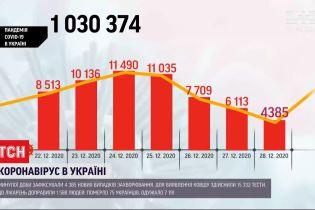Коронавирус в Украине: за минувшие сутки болезнь обнаружили у более чем 4 тысяч человек