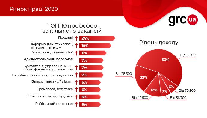 Ринок праці 2020 року