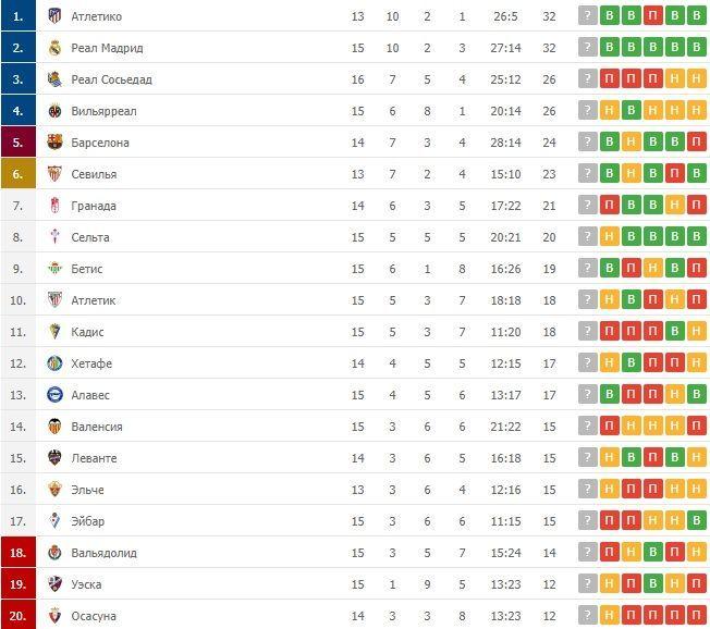 Ла Ліга таблиця після 15 турів