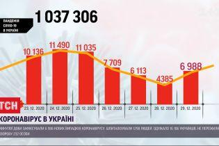 Обновленная статистика Минздрава: 7 тысяч украинцев заболели коронавирусом, 16 тысяч - выздоровели