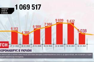 Станом на 2 січня в Україні виявили 5 038 нових випадків коронавірусу
