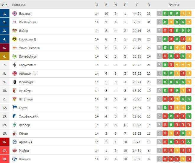 Турнірна таблиця Бундесліги після 14 турів