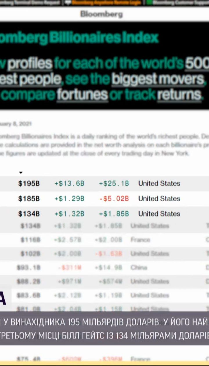 Ілон Маск став найбагатшою людиною світу – акції його автомобільної компанії знову виросли в ціні