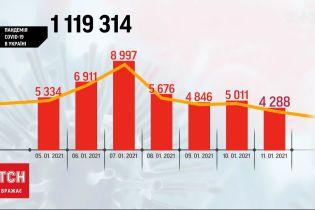 В Украине за минувшие сутки зафиксировали 4288 новых случаев коронавируса