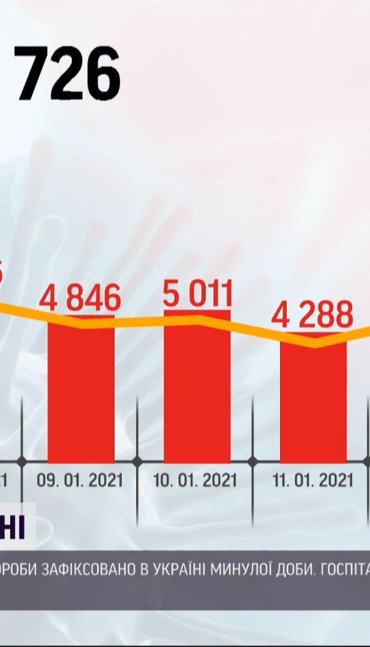 Статистика COVID-19: за сутки зафиксировано почти 6,5 тысяч новых инфицированных
