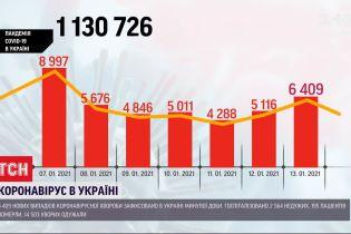 Статистика COVID-19: за добу зафіксовано майже 6,5 тисяч нових інфікованих