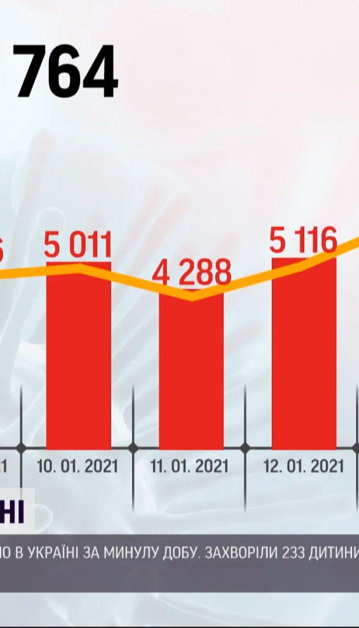 Количество больных украинцев на коронавирус резко выросла - почти 8 тысяч в сутки
