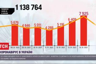 Кількість хворих українців на коронавірус різко зросла – майже 8 тисяч за добу