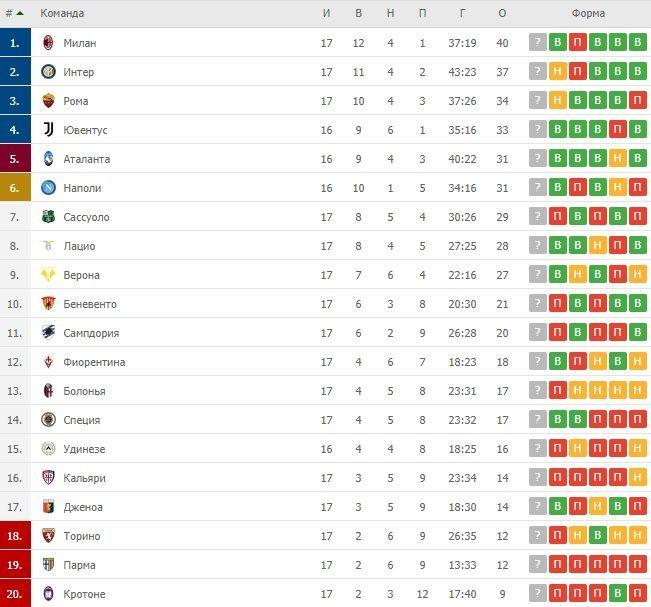 Турнірна таблиця Серії А після 17 турів