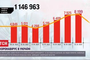 Кількість хворих на коронавірус в Україні росте - за минулу добу 8 199 нових випадків