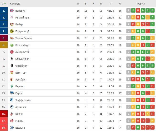 Турнірна таблиця Бундесліги після 16 турів