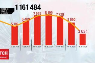 В Украине зафиксировали резкое снижение инфицированных COVID-19