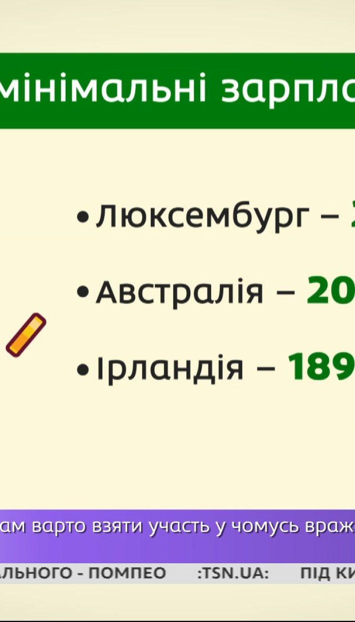 Україна очолила світовий рейтинг зростання мінімальної заробітної плати – економічні новини