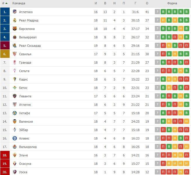 Турнірна таблиця Ла Ліги перед 19 туром