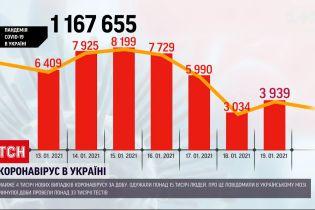 За даними МОЗ, за останню добу майже 4 тисячі українців захворіли на COVID-19