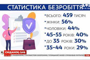 Как пандемия повлияла на уровень безработицы в Украине