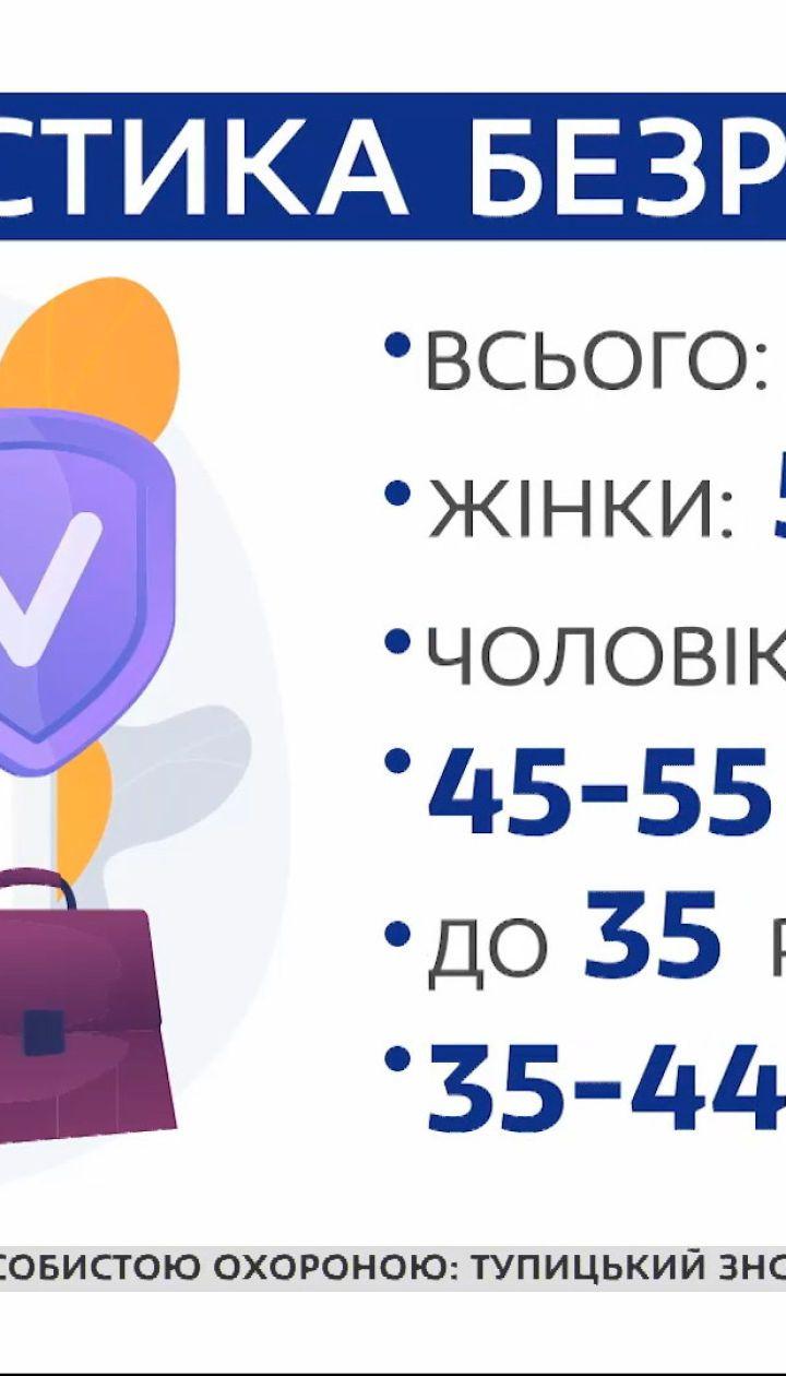 Як пандемія вплинула на рівень безробіття в Україні