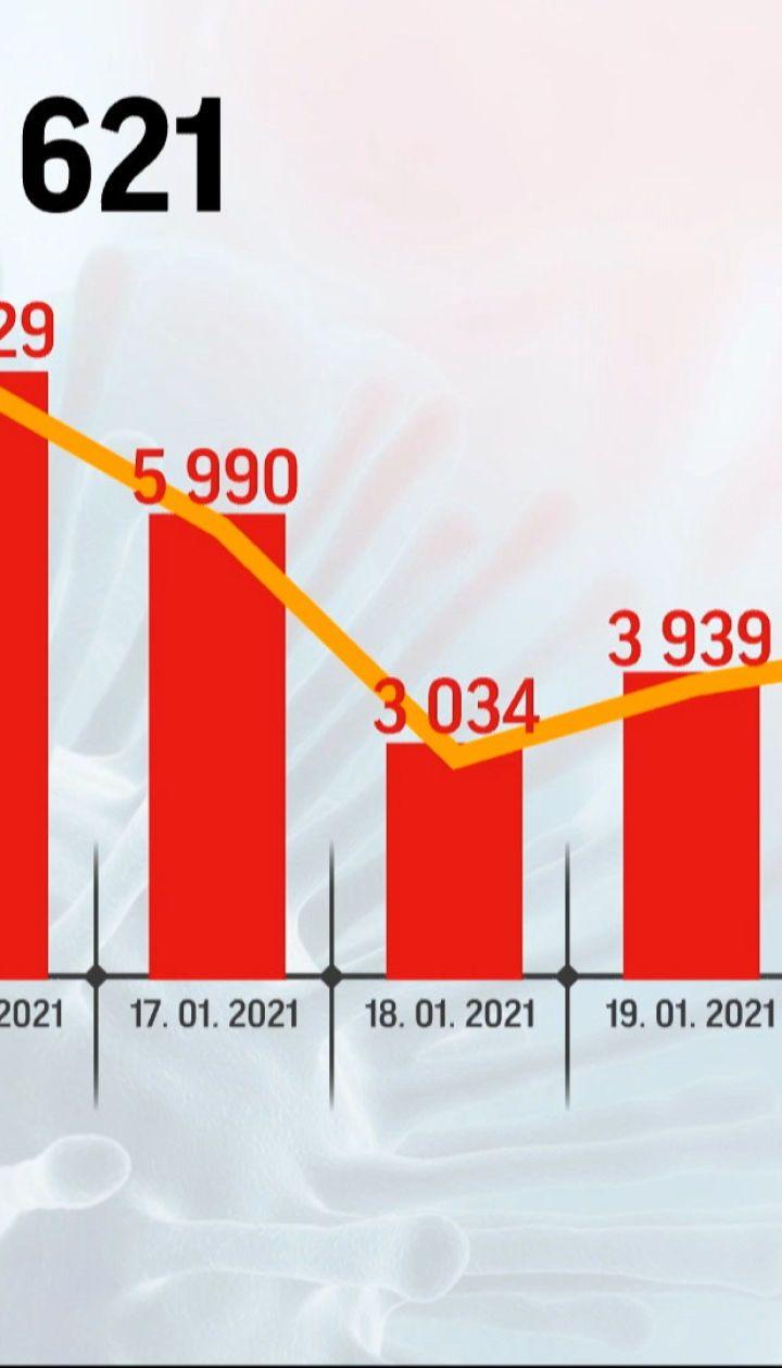 Кількість хворих на коронавірус знову стрімко пішло вгору - 5 583 нових випадки за добу