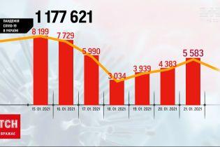 Количество больных COVID-19 украинцев стремительно растет