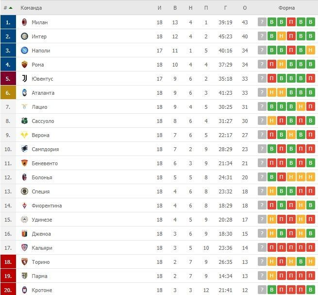 Турнірна таблиця Серії А після 18 турів