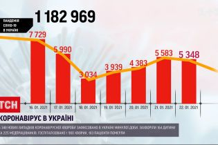 За прошедшие сутки в Украине зафиксировали более 5 тысяч новых случаев инфицирования коронавирусом